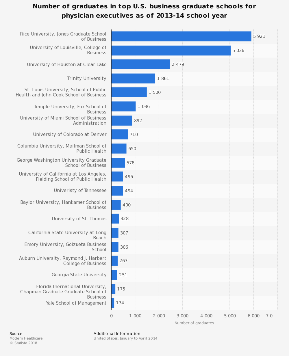 Statistic: Number of graduates in top U.S. business graduate schools for physician executives as of 2013-14 school year | Statista