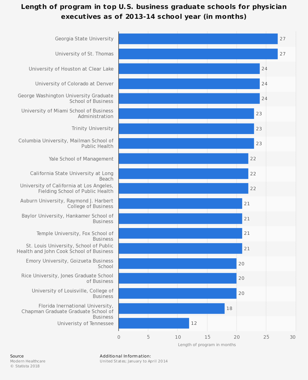 Statistic: Length of program in top U.S. business graduate schools for physician executives as of 2013-14 school year (in months) | Statista
