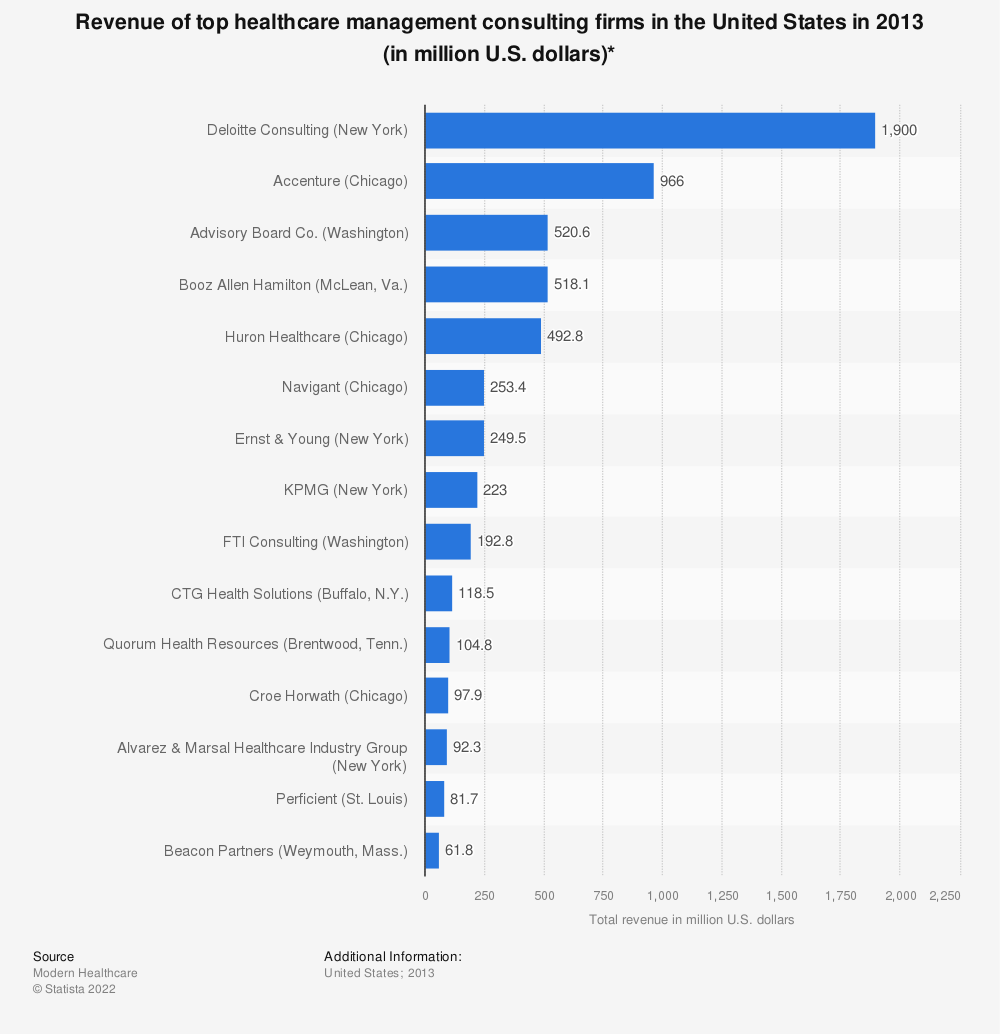 Statistic: Revenue of top healthcare management consulting firms in the United States in 2013 (in million U.S. dollars)* | Statista