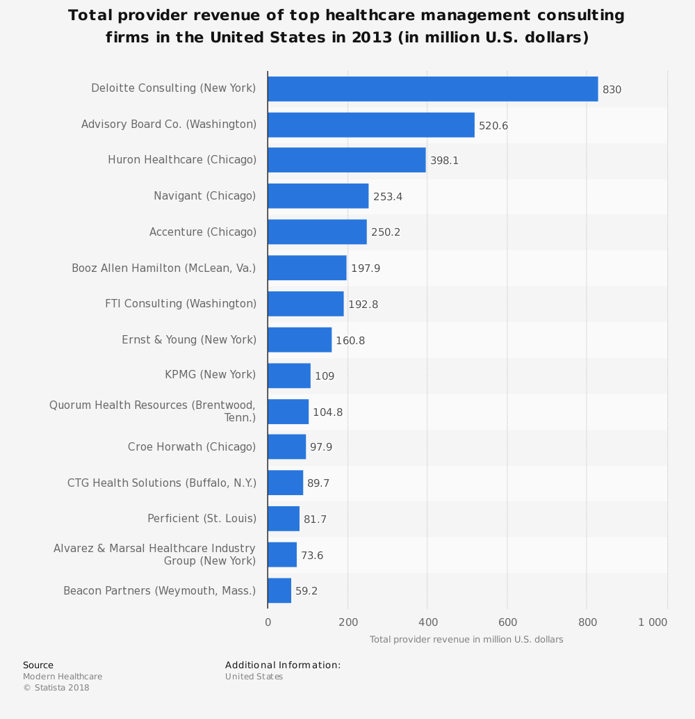 Statistic: Total provider revenue of top healthcare management consulting firms in the United States in 2013 (in million U.S. dollars) | Statista