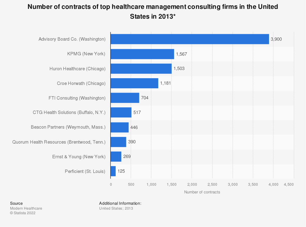 Statistic: Number of contracts of top healthcare management consulting firms in the United States in 2013* | Statista