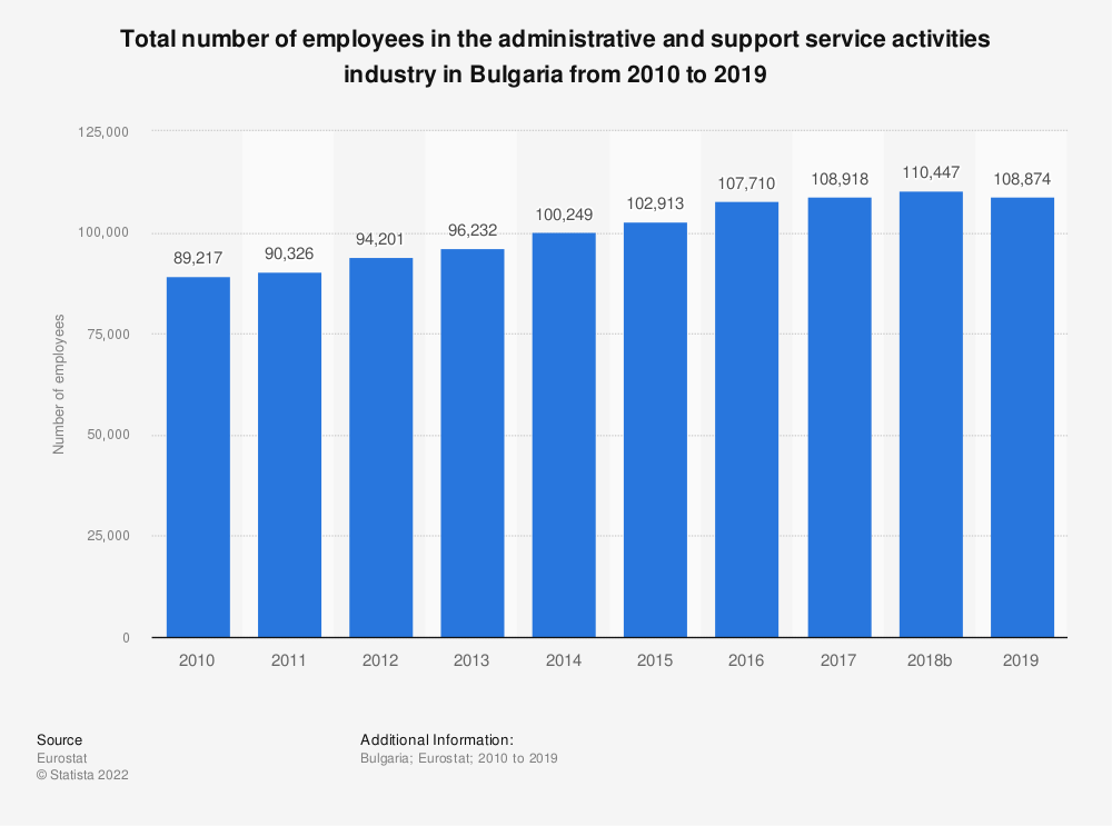 Statistic: Total number of employees in the administrative and support service activities industry in Bulgaria from 2008 to 2015 | Statista
