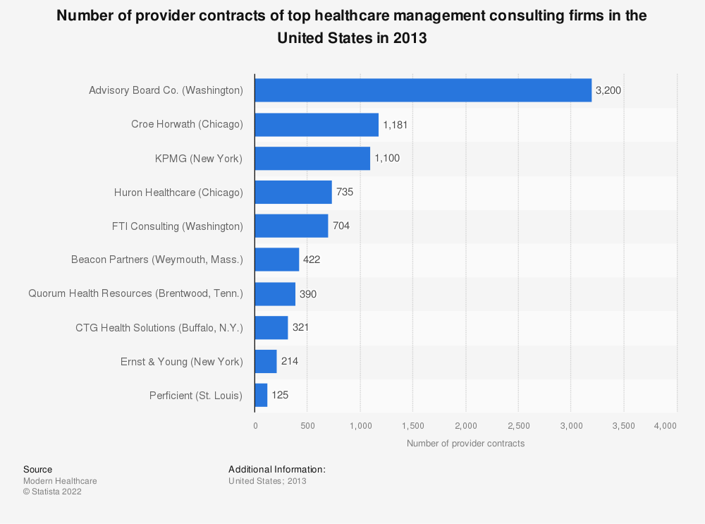Statistic: Number of provider contracts of top healthcare management consulting firms in the United States in 2013 | Statista