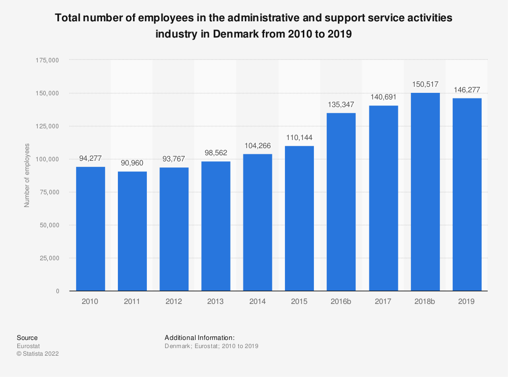 Statistic: Total number of employees in the administrative and support service activities industry in Denmark from 2008 to 2015 | Statista