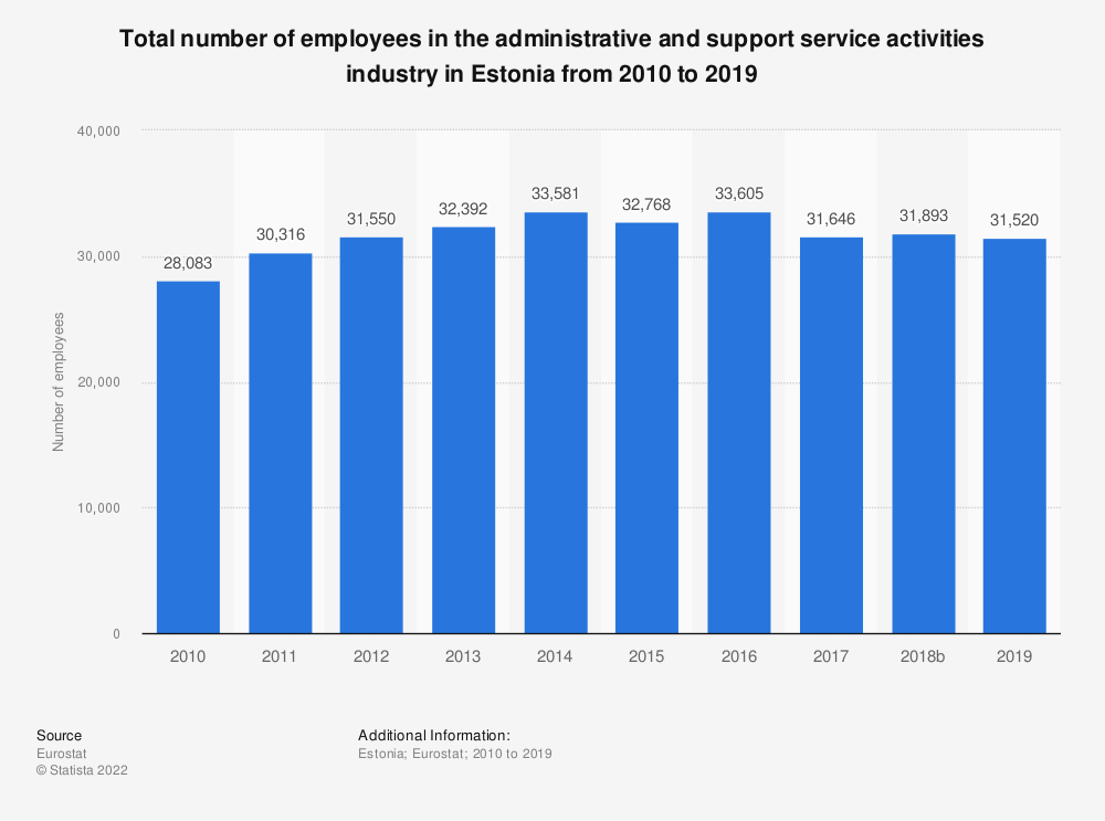 Statistic: Total number of employees in the administrative and support service activities industry in Estonia from 2008 to 2015 | Statista
