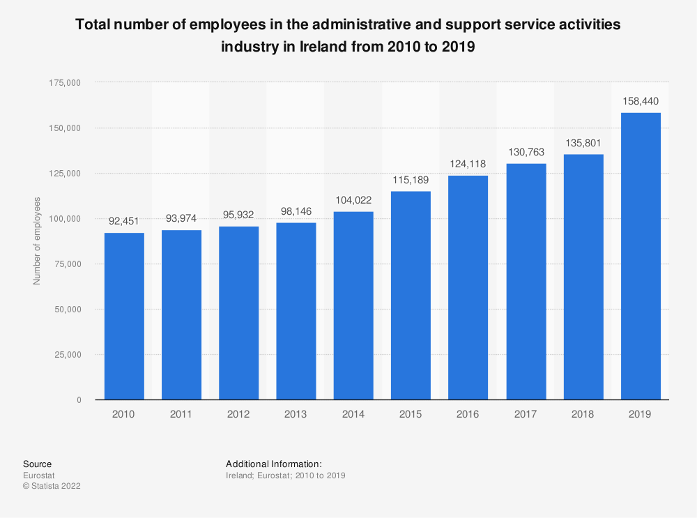 Statistic: Total number of employees in the administrative and support service activities industry in Ireland from 2008 to 2015 | Statista