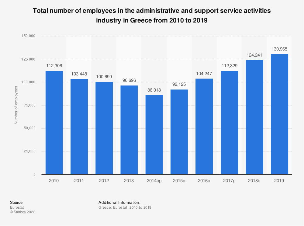 Statistic: Total number of employees in the administrative and support service activities industry in Greece from 2008 to 2015 | Statista