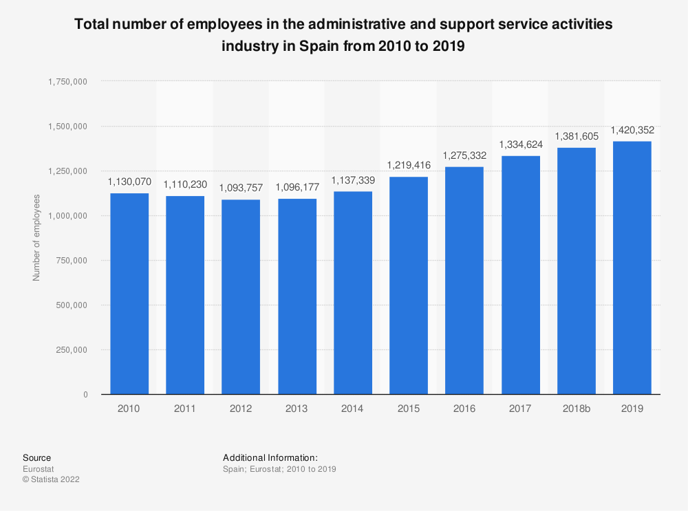 Statistic: Total number of employees in the administrative and support service activities industry in Spain from 2008 to 2015 | Statista