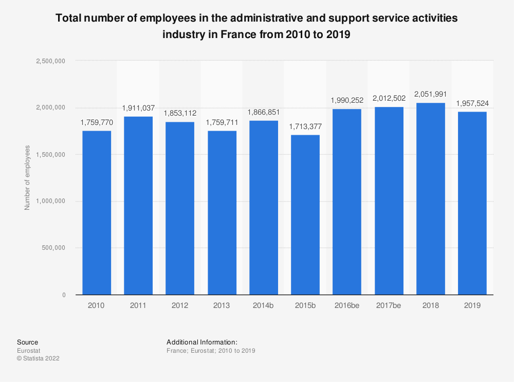 Statistic: Total number of employees in the administrative and support service activities industry in France from 2008 to 2016 | Statista