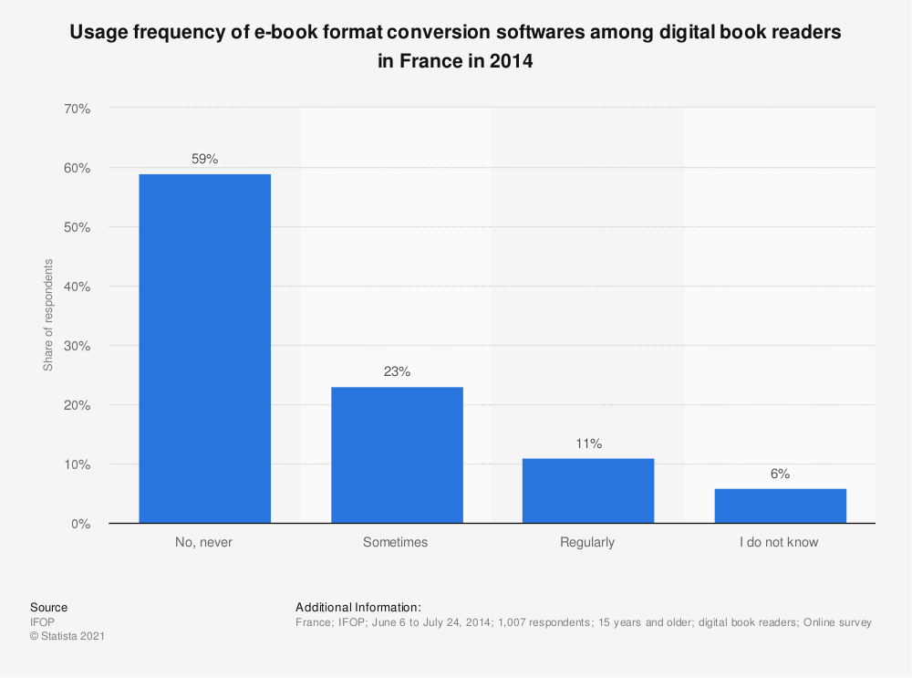 Statistic: Usage frequency of e-book format conversion softwares among digital book readers in France in 2014   Statista