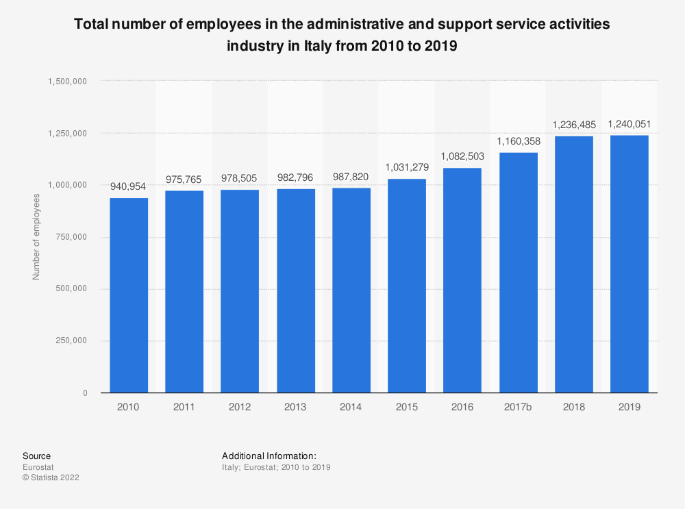 Statistic: Total number of employees in the administrative and support service activities industry in Italy from 2008 to 2015 | Statista
