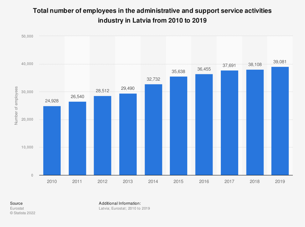 Statistic: Total number of employees in the administrative and support service activities industry in Latvia from 2008 to 2015 | Statista