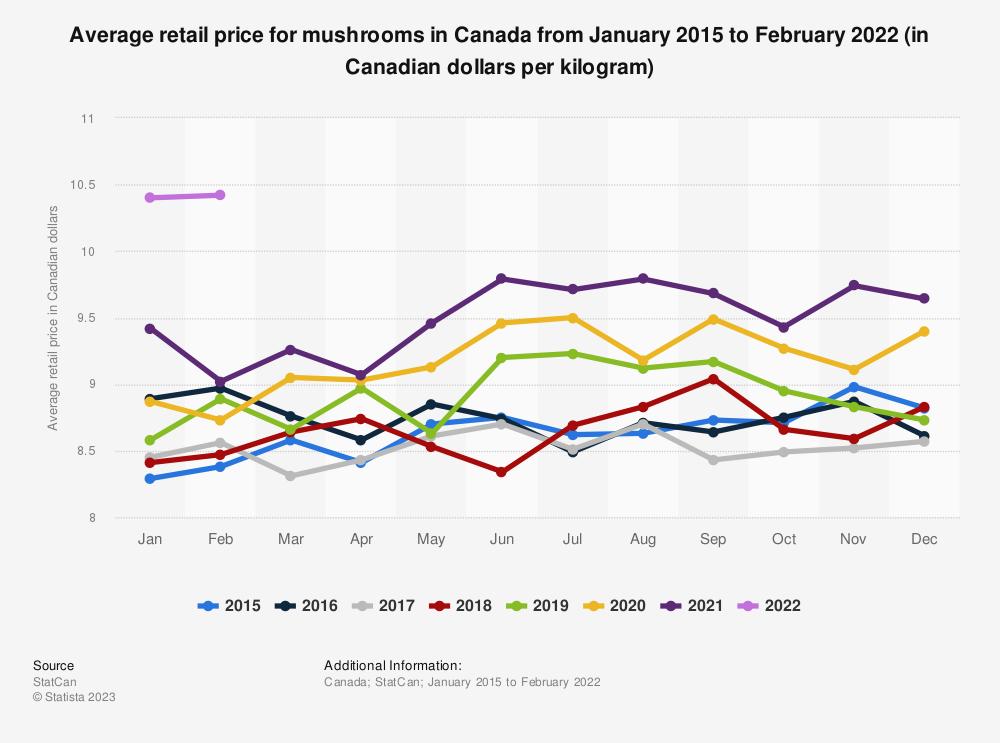 Statistic: Average retail price for mushrooms in Canada from January 2015 to February 2021 (in Canadian dollars per kilogram) | Statista