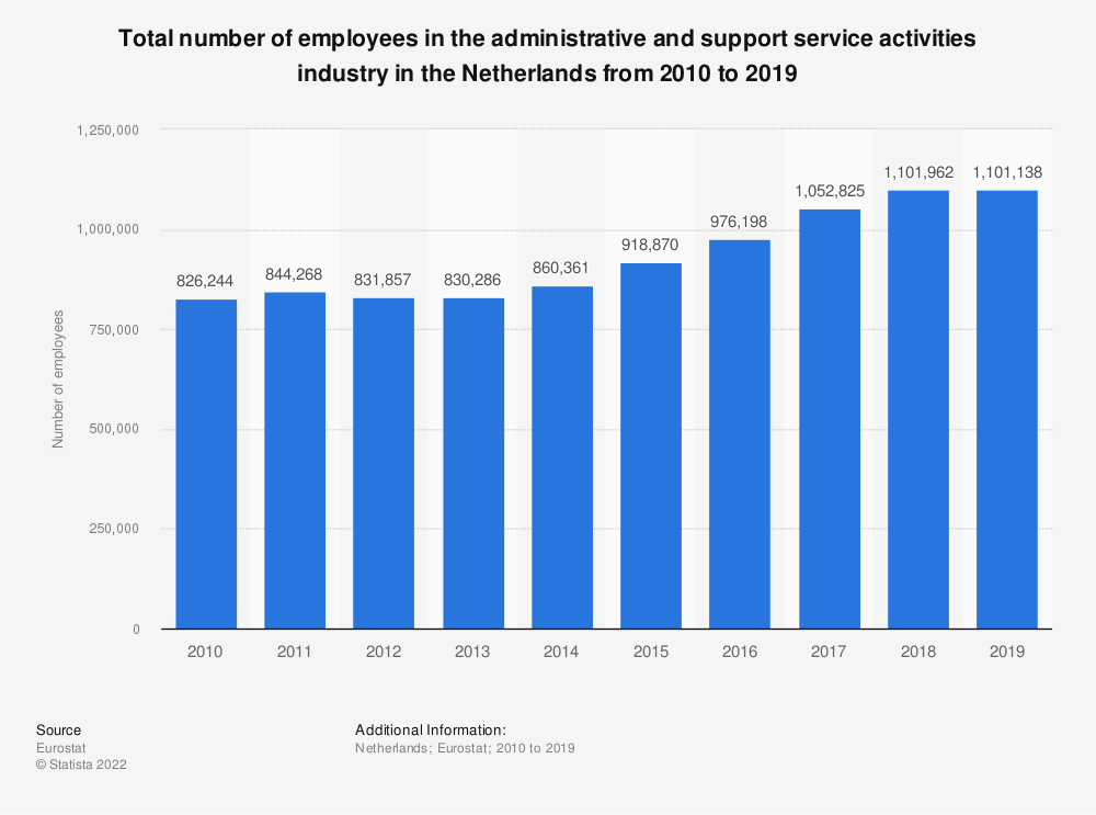 Statistic: Total number of employees in the administrative and support service activities industry in the Netherlands from 2008 to 2015 | Statista