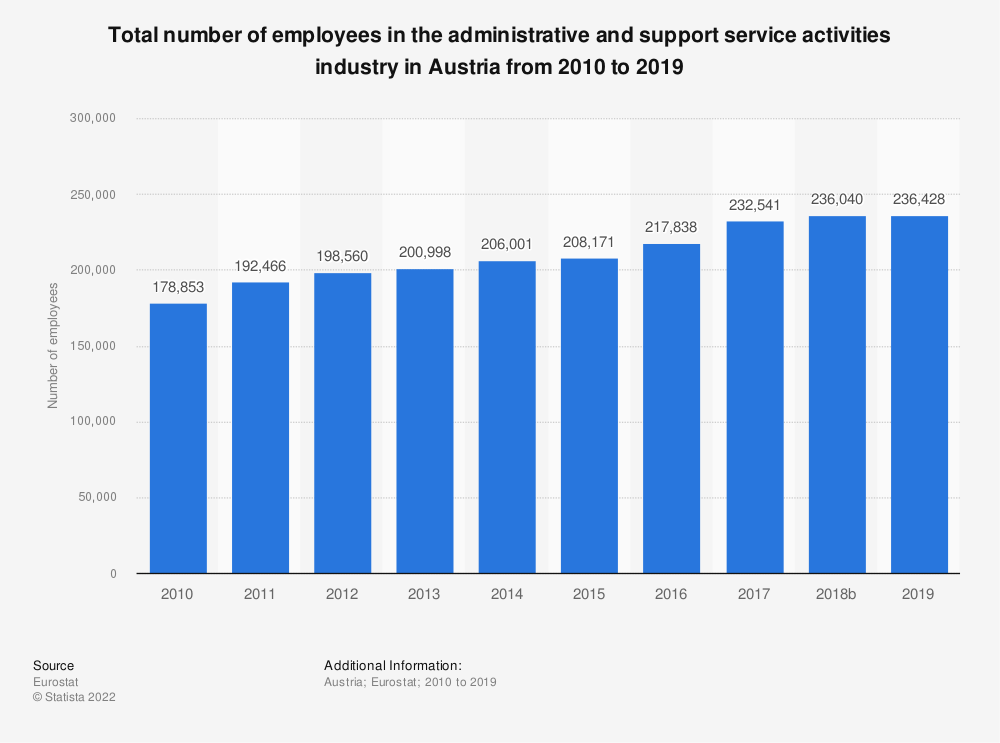 Statistic: Total number of employees in the administrative and support service activities industry in Austria from 2008 to 2015   Statista
