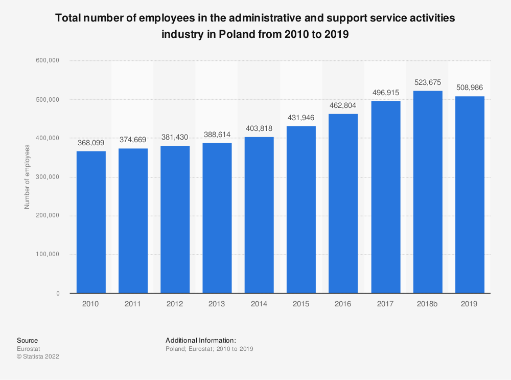 Statistic: Total number of employees in the administrative and support service activities industry in Poland from 2008 to 2015 | Statista