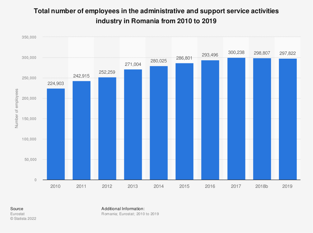 Statistic: Total number of employees in the administrative and support service activities industry in Romania from 2008 to 2015   Statista