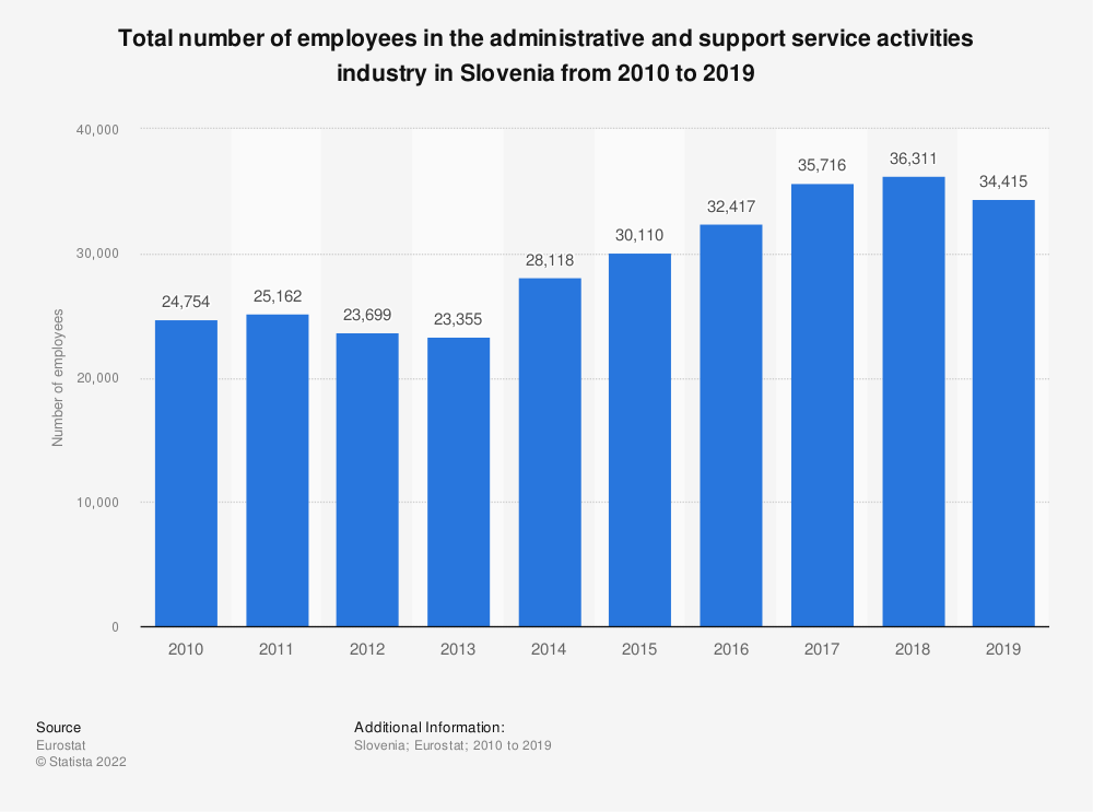 Statistic: Total number of employees in the administrative and support service activities industry in Slovenia from 2008 to 2015 | Statista