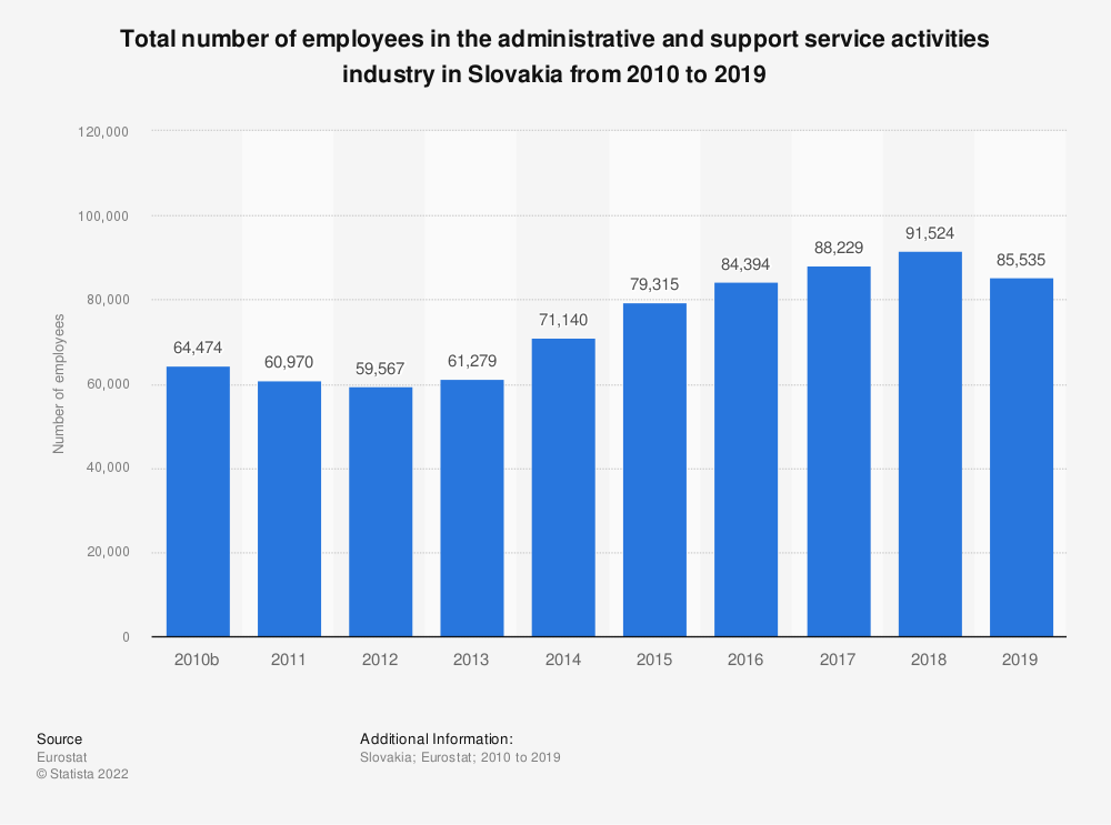 Statistic: Total number of employees in the administrative and support service activities industry in Slovakia from 2008 to 2015   Statista