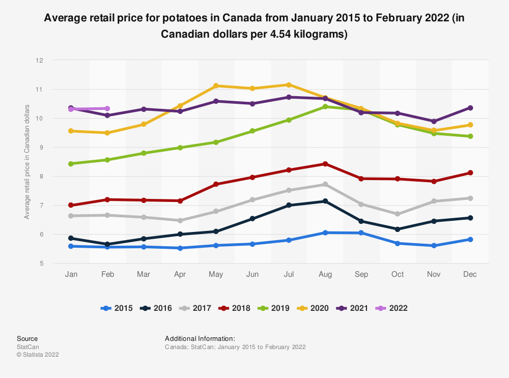 Statistic: Average retail price for potatoes in Canada from January 2014 to July 2019 (in Canadian dollars per 4.54 kilograms) | Statista