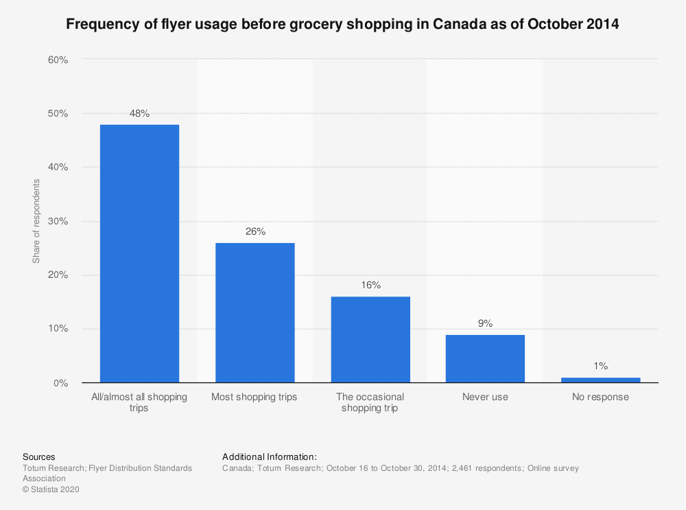 Statistic: Frequency of flyer usage before grocery shopping in Canada as of October 2014 | Statista