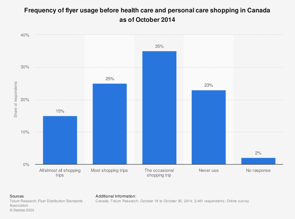 Statistic: Frequency of flyer usage before health care and personal care shopping in Canada as of October 2014   Statista