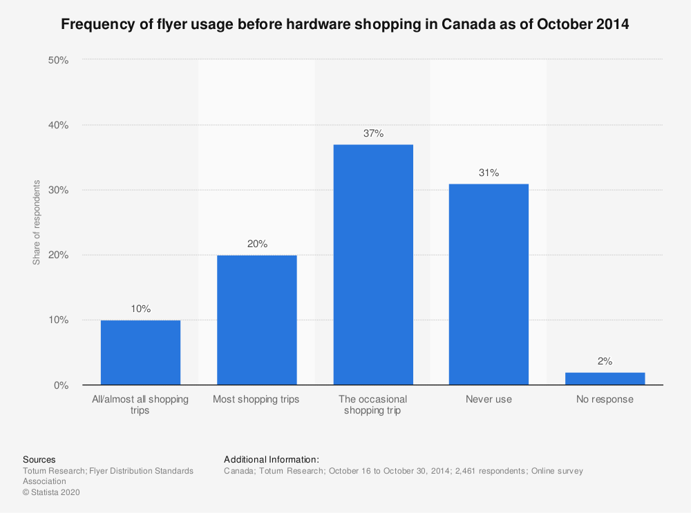 Statistic: Frequency of flyer usage before hardware shopping in Canada as of October 2014 | Statista