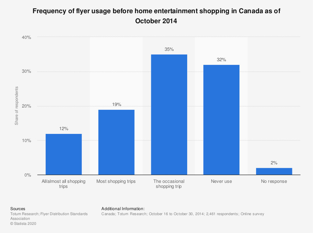 Statistic: Frequency of flyer usage before home entertainment shopping in Canada as of October 2014 | Statista