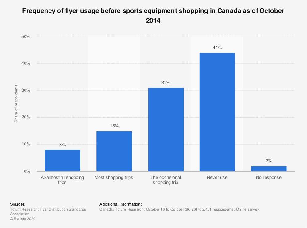 Statistic: Frequency of flyer usage before sports equipment shopping in Canada as of October 2014 | Statista