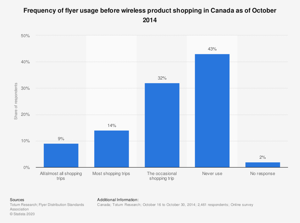 Statistic: Frequency of flyer usage before wireless product shopping in Canada as of October 2014 | Statista
