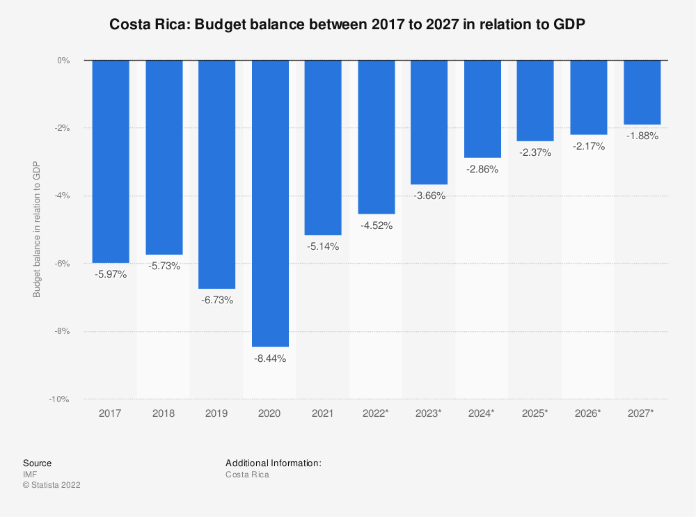 Statistic: Costa Rica: Budget balance between 2016 to 2026 in relation to GDP | Statista