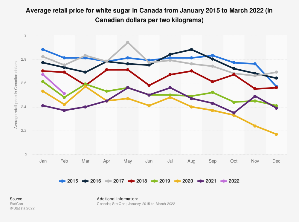 Statistic: Average retail price for white sugar in Canada from January 2015 to June 2020 (in Canadian dollars per two kilograms) | Statista