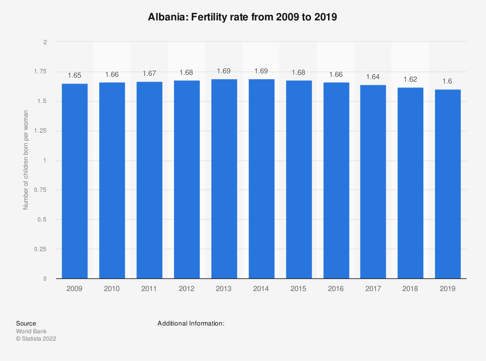 Statistic: Albania: Fertility rate from 2006 to 2016 | Statista