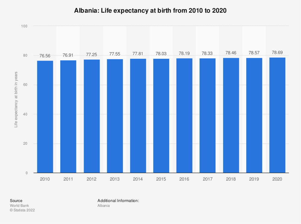 Statistic: Albania: Life expectancy at birth from 2007 to 2017 | Statista