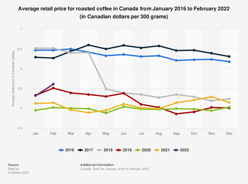 Statistic: Average retail price for roasted coffee in Canada from January 2015 to June 2020 (in Canadian dollars per 300 grams) | Statista