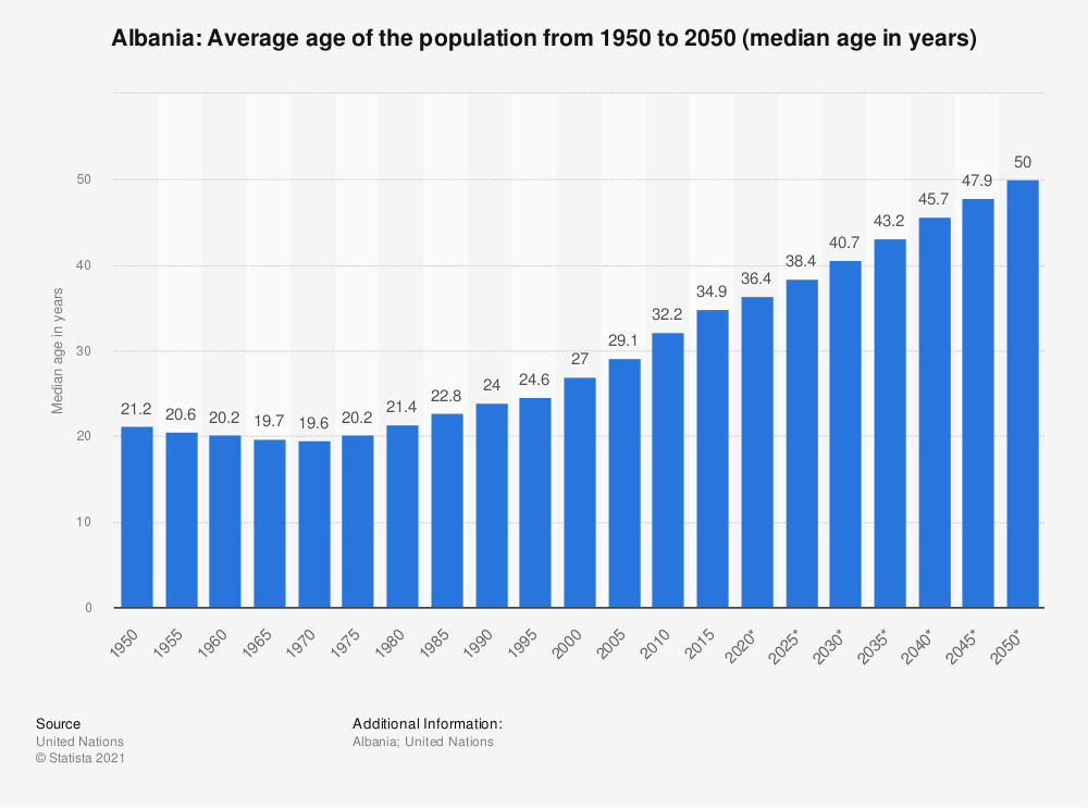 Statistic: Albania: Average age of the population from 1950 to 2050 (median age in years) | Statista