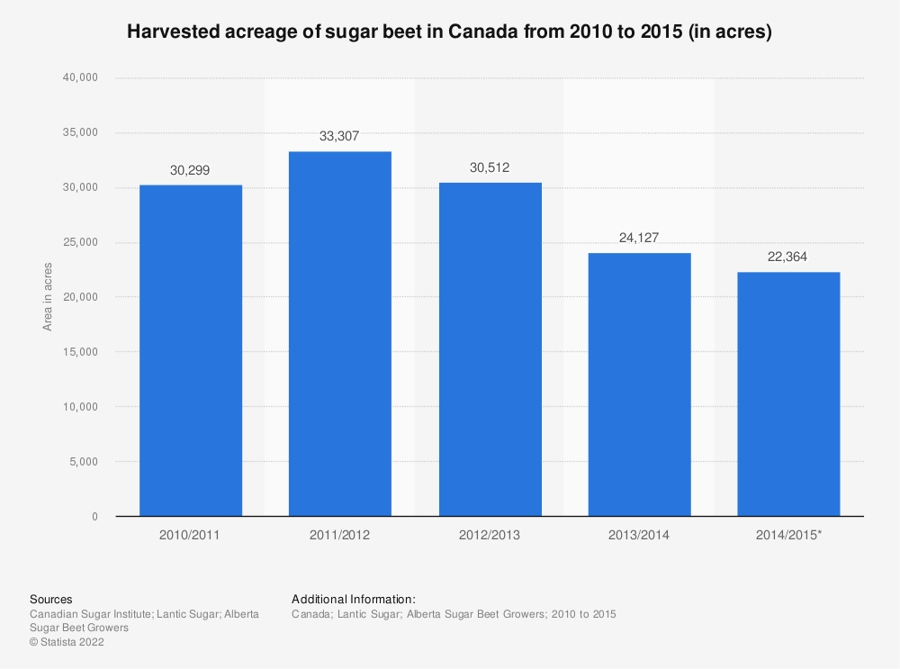Statistic: Harvested acreage of sugar beet in Canada from 2010 to 2015 (in acres) | Statista
