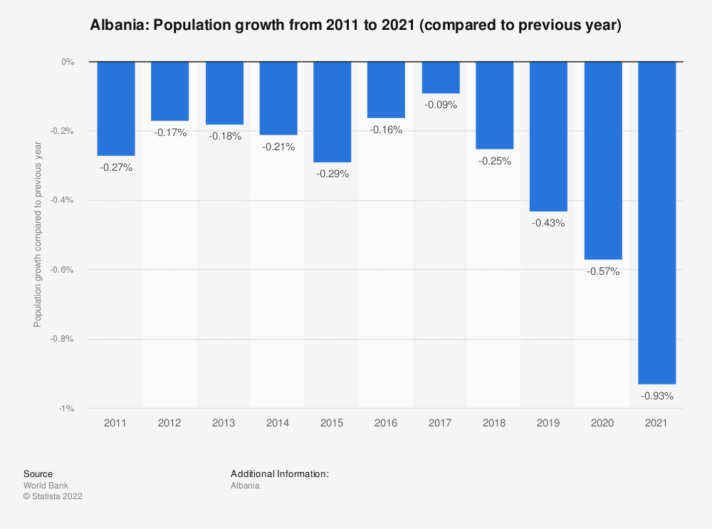 Statistic: Albania: Population growth from 2007 to 2017 (compared to previous year) | Statista