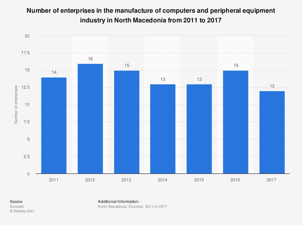 Statistic: Number of enterprises in the manufacture of computers and peripheral equipment industry in North Macedonia from 2011 to 2016 | Statista