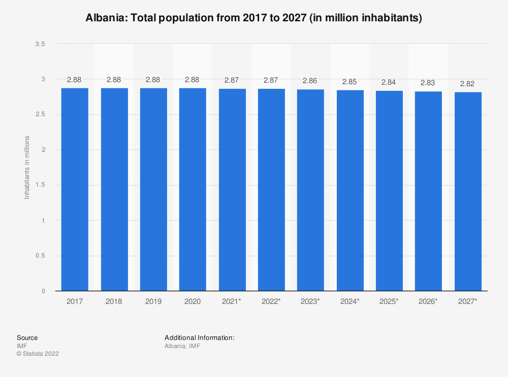 Statistic: Albania: Total population from 2014 to 2024 (in million inhabitants) | Statista