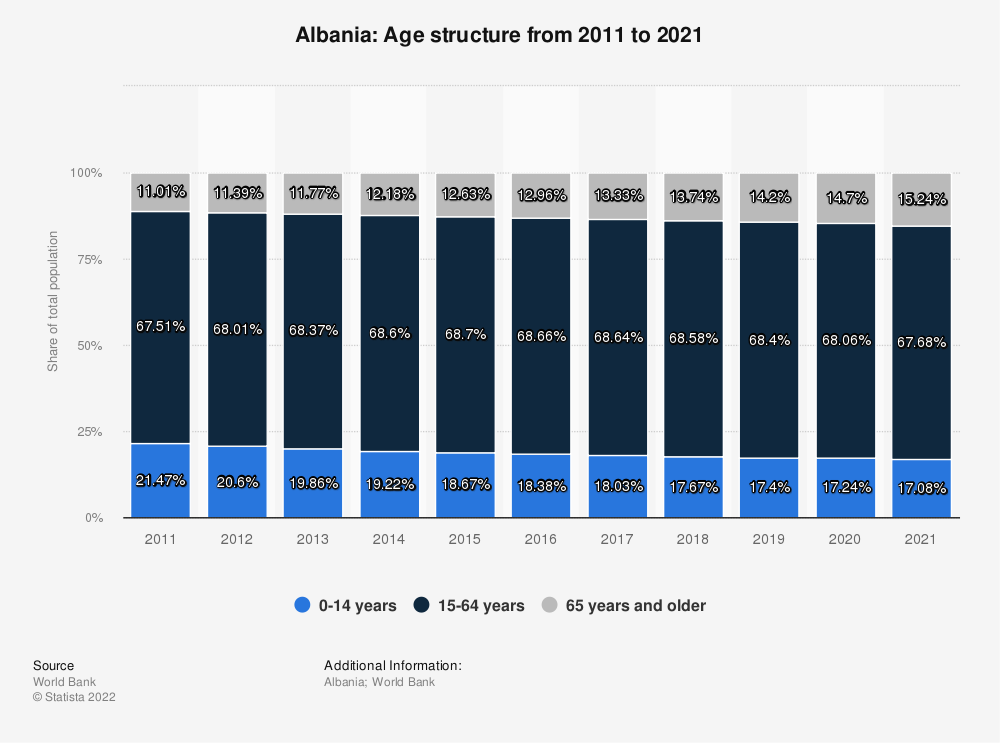 Statistic: Albania: Age structure from 2007 to 2017 | Statista