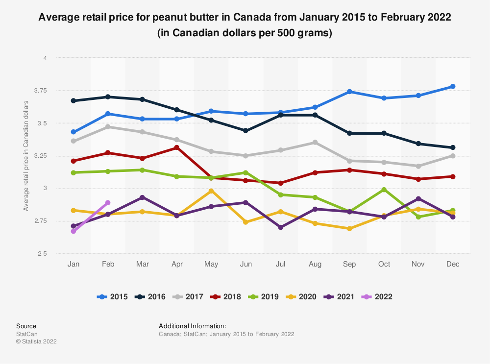 Statistic: Average retail price for peanut butter in Canada from January 2015 to December 2019 (in Canadian dollars per 500 grams) | Statista