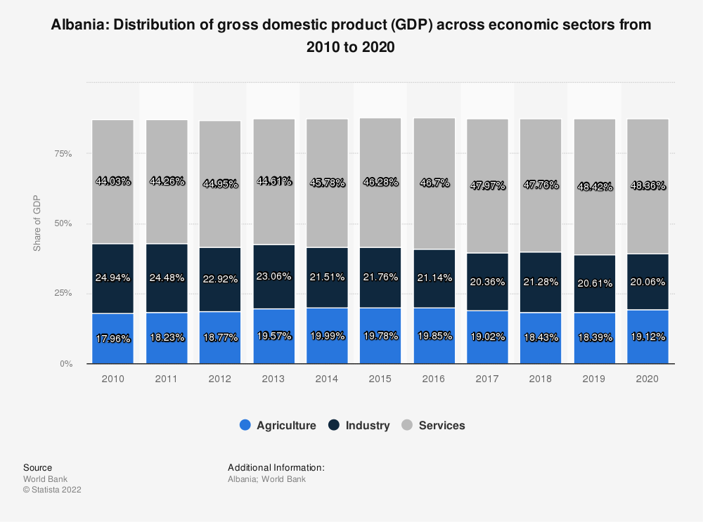 Statistic: Albania: Distribution of gross domestic product (GDP) across economic sectors from 2009 to 2019 | Statista