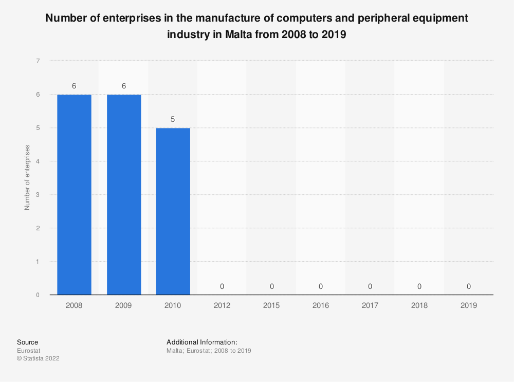 Statistic: Number of enterprises in the manufacture of computers and peripheral equipment industry in Malta from 2008 to 2017 | Statista