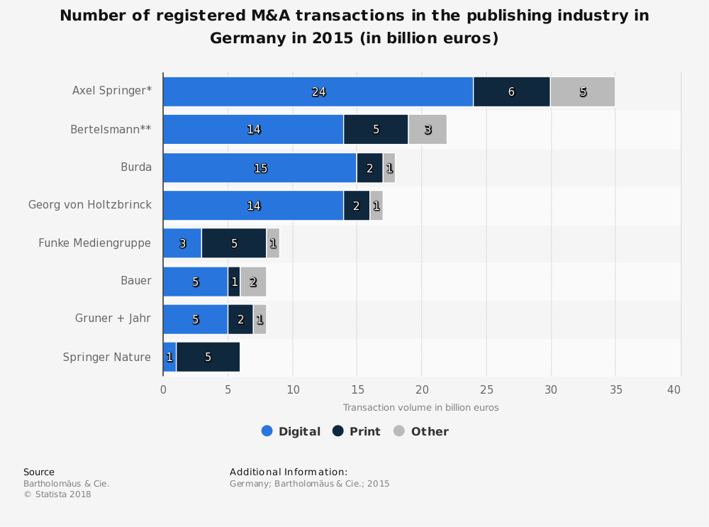 Statistic: Number of registered M&A transactions in the publishing industry in Germany in 2015 (in billion euros) | Statista