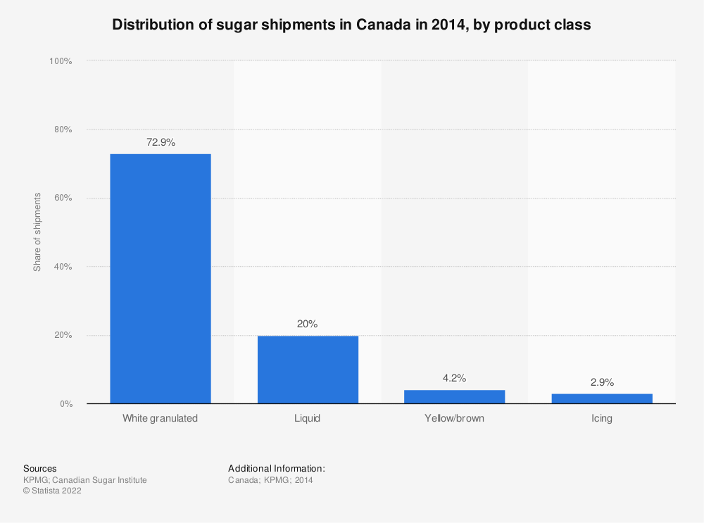Statistic: Distribution of sugar shipments in Canada in 2014, by product class | Statista