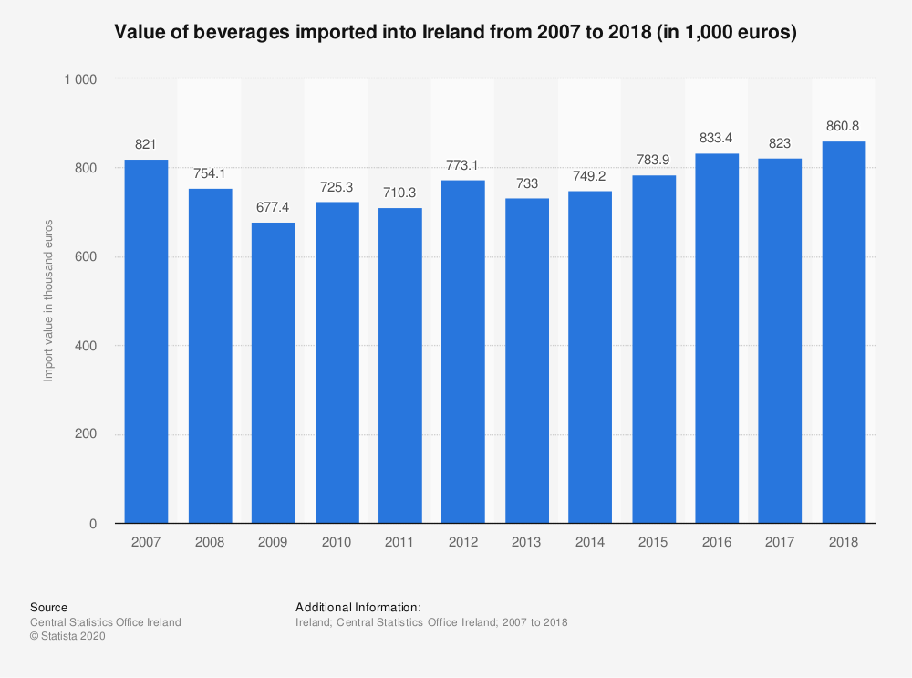 Statistic: Value of beverages imported into Ireland from 2007 to 2014 (in 1,000 euros) | Statista