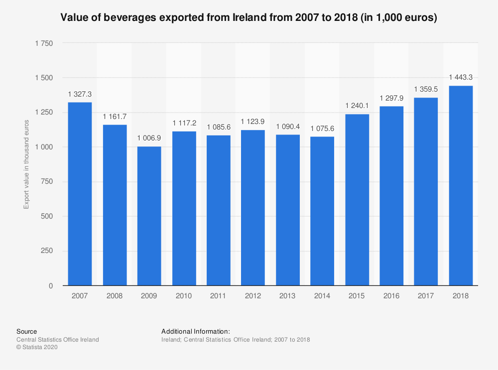 Statistic: Value of beverages exported from Ireland from 2007 to 2016 (in 1,000 euros) | Statista