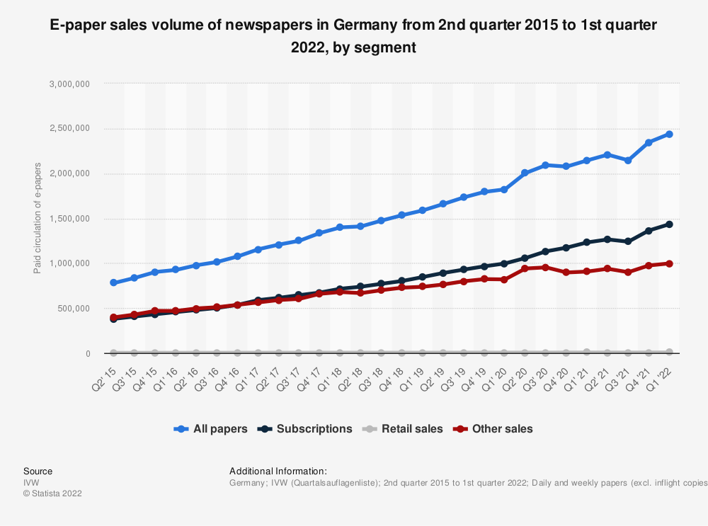 Statistic: E-paper sales volume of newspapers in Germany from 1st quarter 2019 to 1st quarter 2021, by segment | Statista