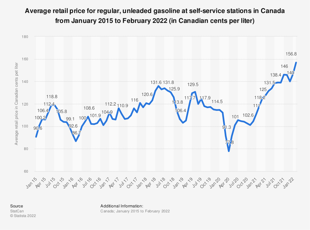 Statistic: Average retail price for regular, unleaded gasoline at self-service stations in Canada from January 2015 to December 2018 (in Canadian dollars per liter) | Statista